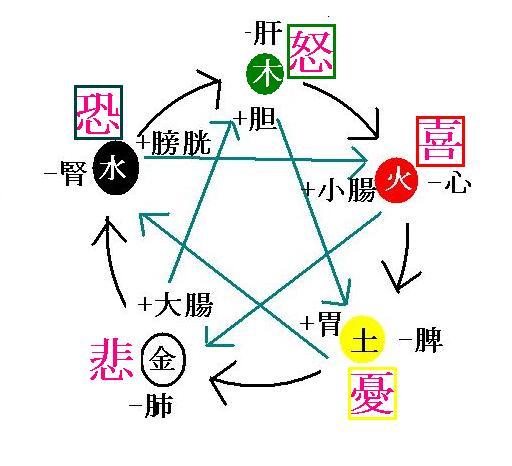 循環の理論